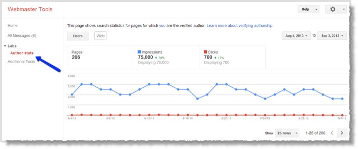 Google Tools for Digital Marketers