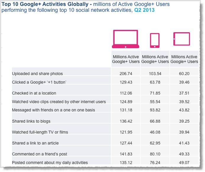 Social media facts figures and statistics 2013 12