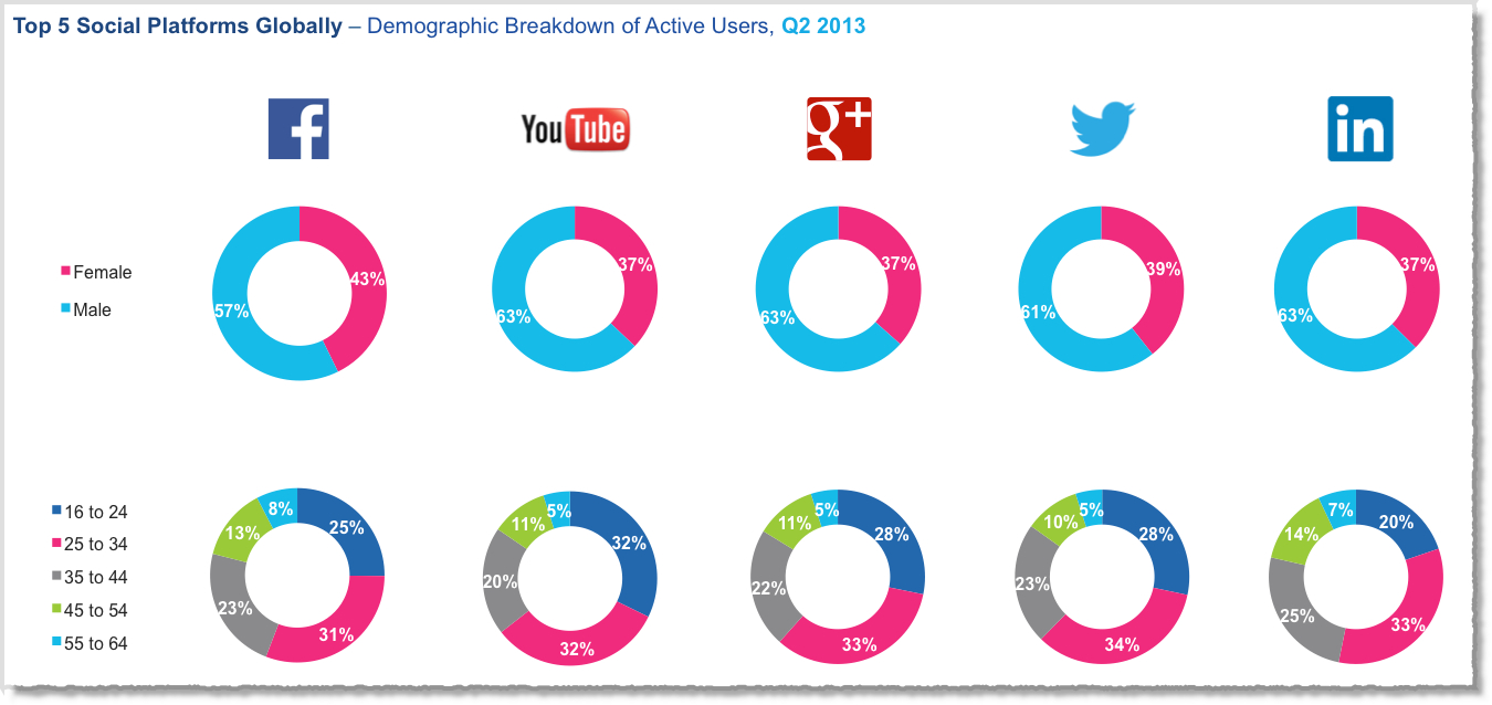 Social media facts figures and statistics 2013 1