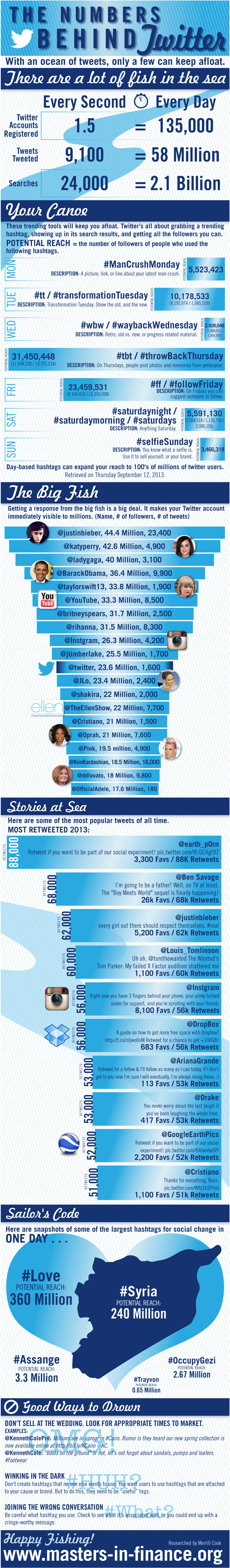 sensational social mediafacts and statistics behind Twitter