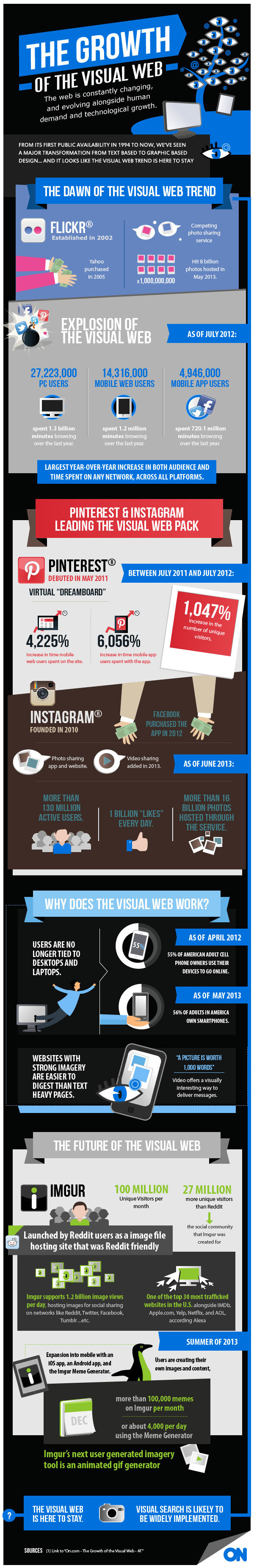 The statistics behind the visual web