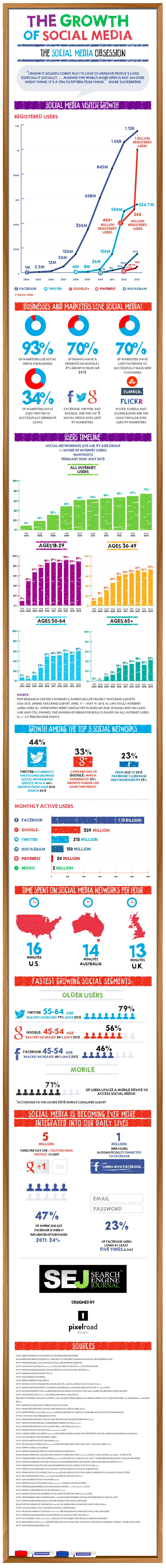 Social Media Facts and statistics you need to know