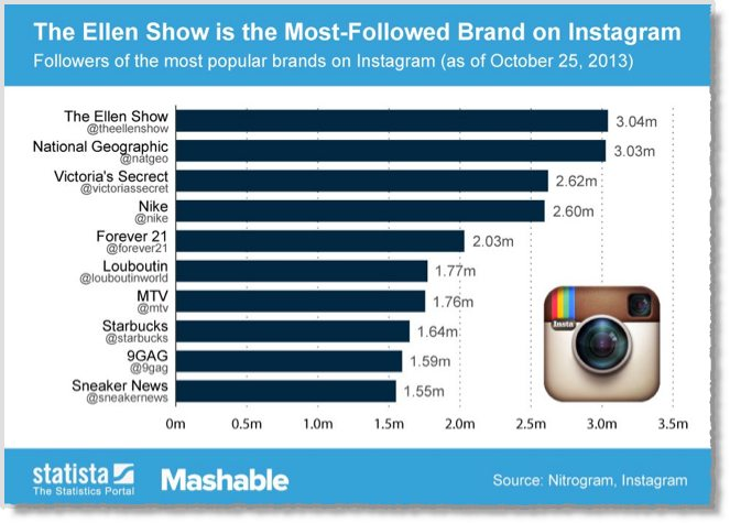 The most popular brand on Instagram