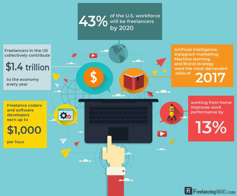 Freelancer statistics USA