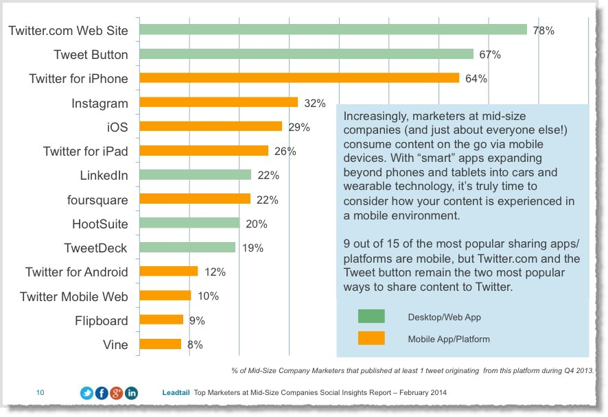 How do top marketers use Twitter