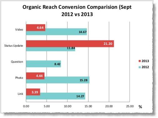 Facebook organic reach plummets