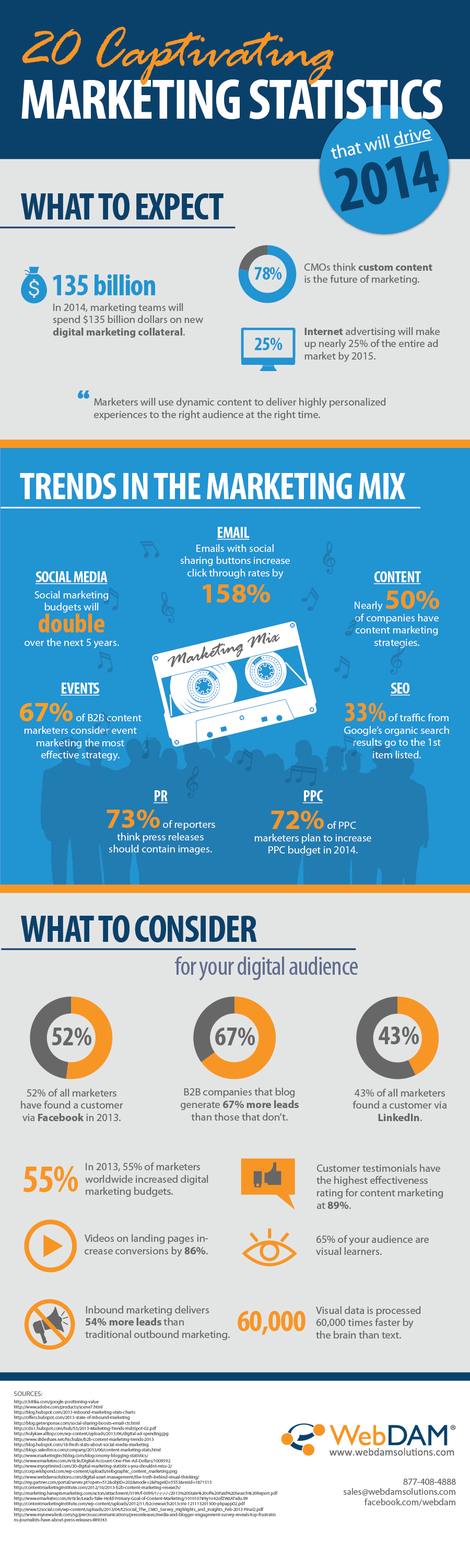 20 Captivating Content Marketing Facts and Figures in 2014