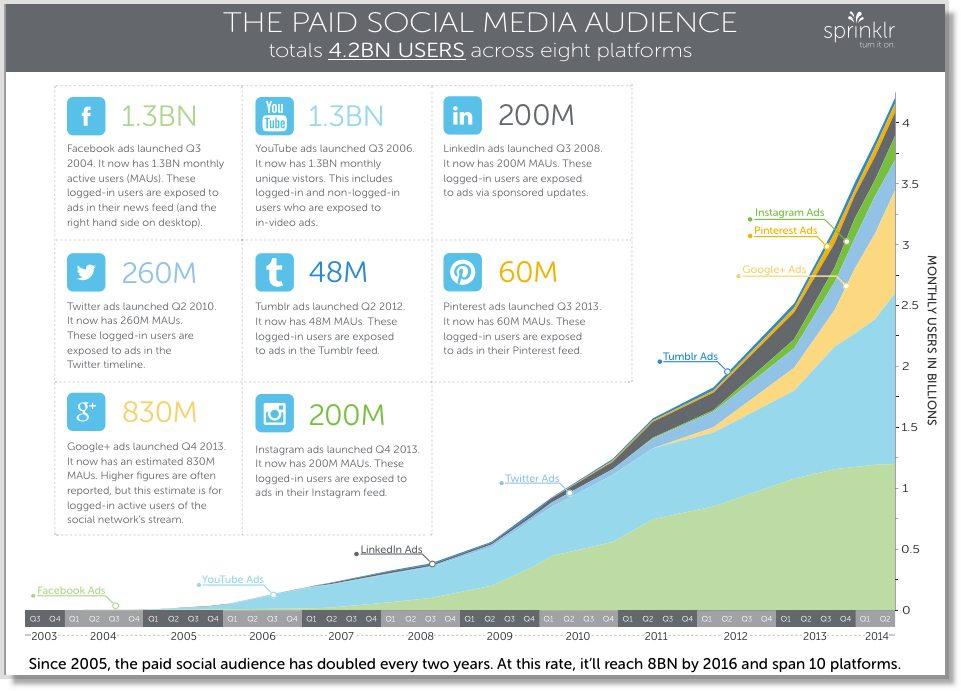 8 Paid Platforms for Social Media