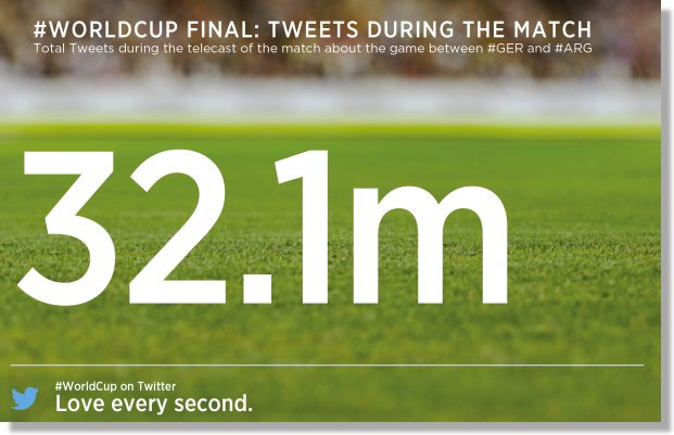 http://www.theguardian.com/technology/2014/jul/15/twitter-world-cup-tweets-germany-brazil