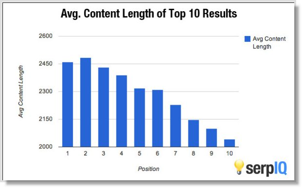 Long form viral content marketing