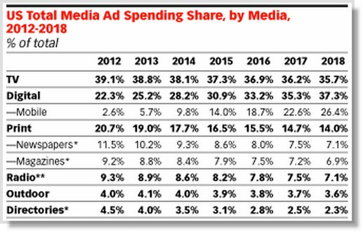 Advertising spending