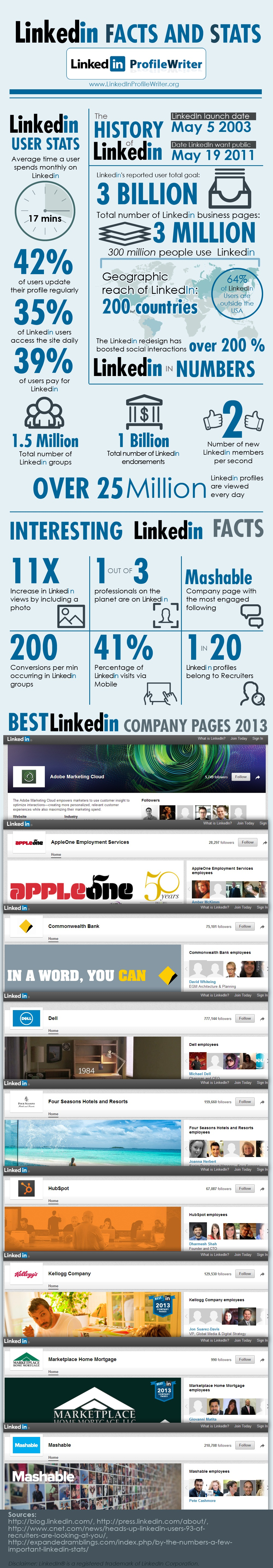 LinkedIn Facts and statistics