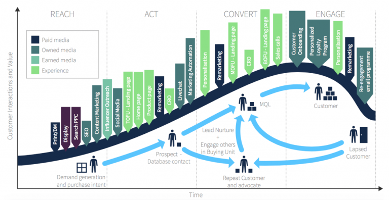 customer lifecycle map