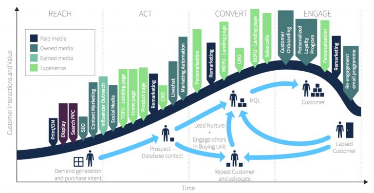 customer lifecycle map