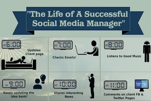 ... Essential Skills a Social Media Manager Needs To Have on Their Resume