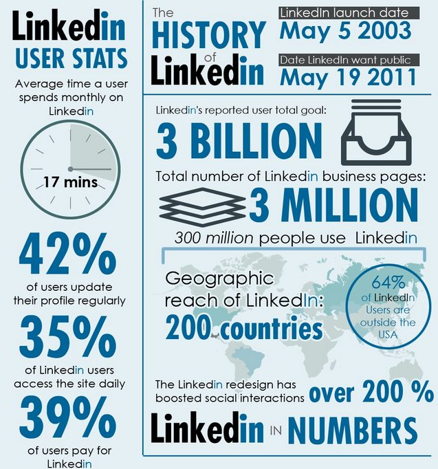 Linkedin facts