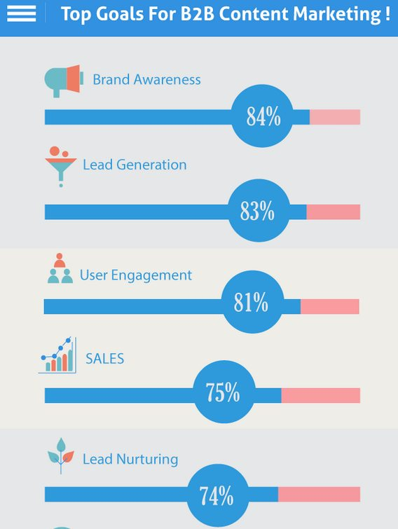 content marketing facts and statistics
