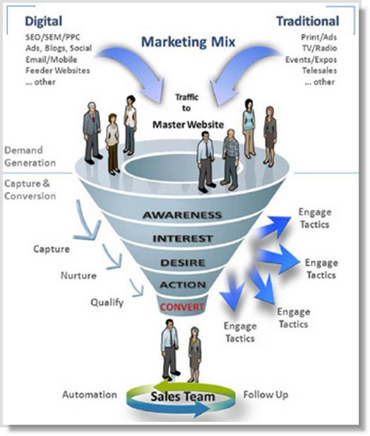 marketing funnel