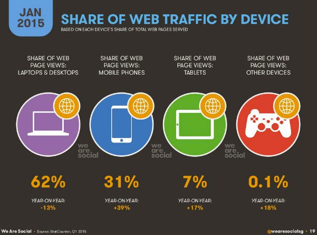 Web traffic by device