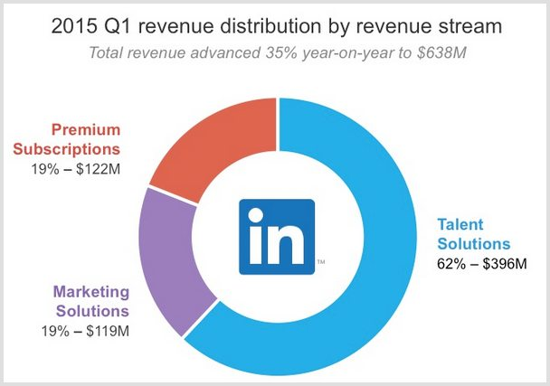 LinkedIn Facts 2015