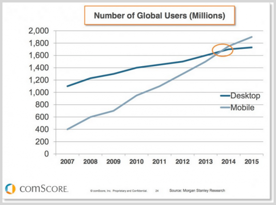 Comscore graph for global internet users