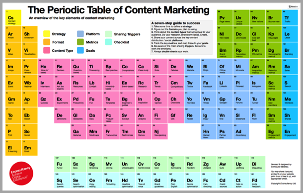 Periodic table of content - reading your blog posts