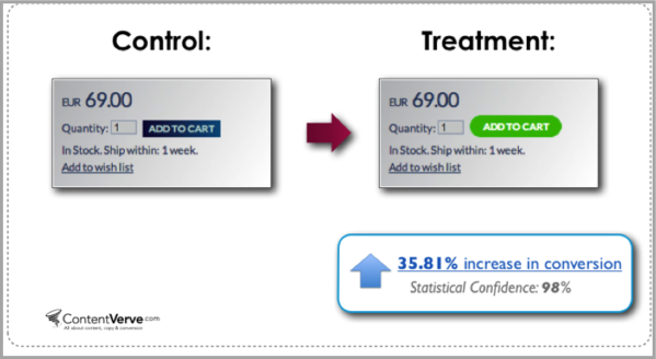 AB testing example to increase conversions