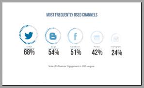 Influencer Twitter management tips