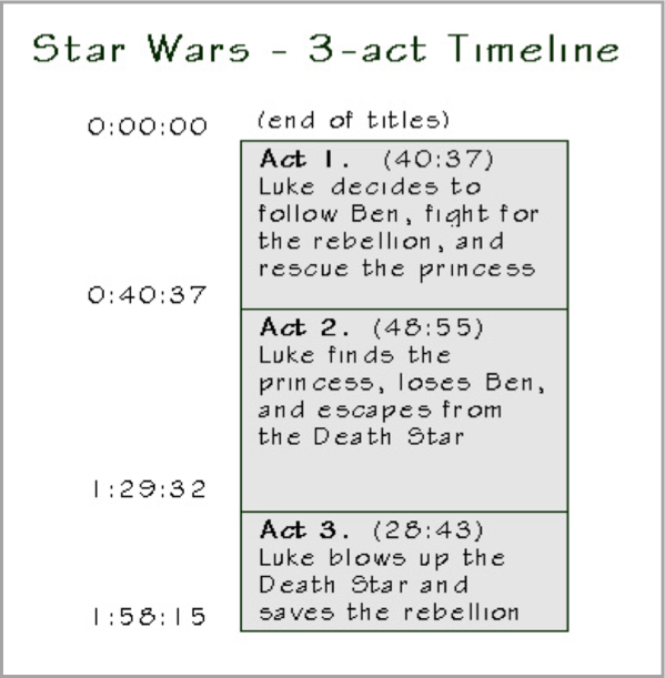 Star Wars 3 act timeline for how to improve your content marketing