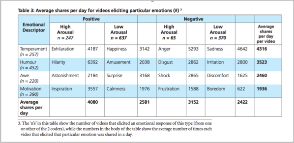 Emotional trigger table for contagious social media marketing