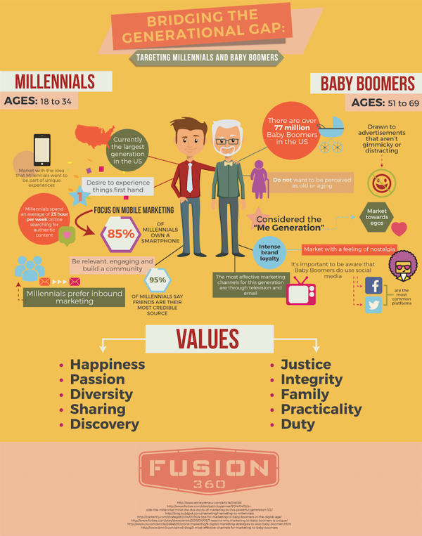 Fusion 360 infographic as example of content marketing