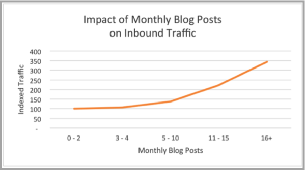 Blog posts graph as example of SEO campaign