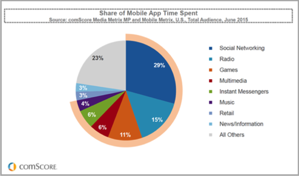 Time spent in apps graph for mobile video advertising