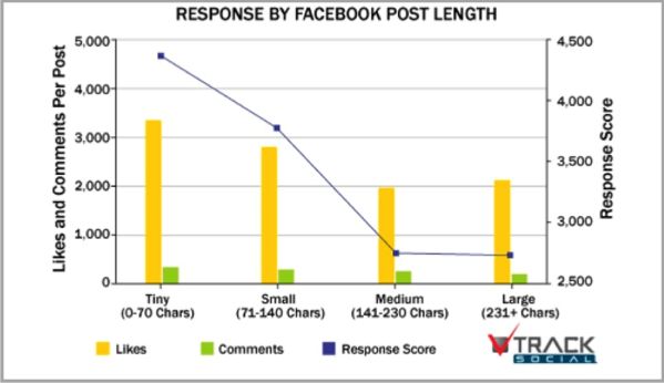 Facebook post length - example of Facebook marketing mistakes