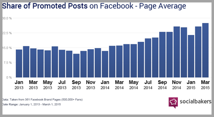Facebook promoted posts graph for better mobile strategy