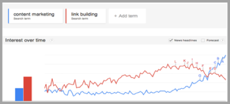 Google content marketing trends graph