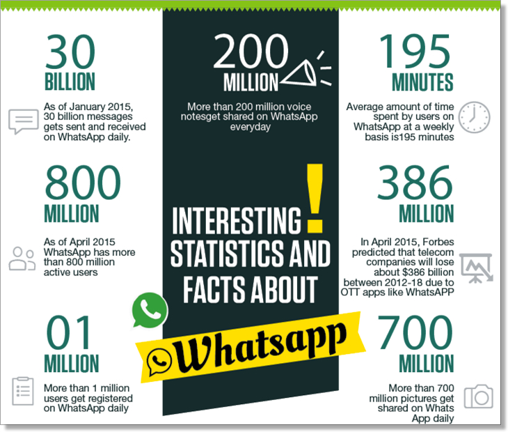 Whatsapp infographic