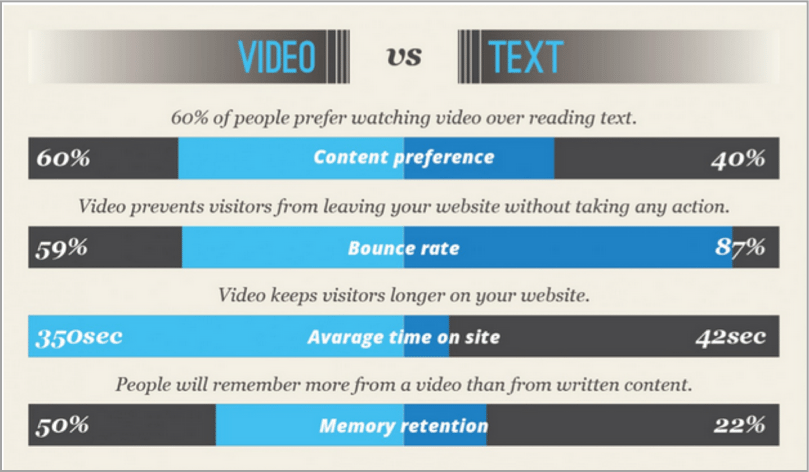 Video Vs text example of how to improve your SEO