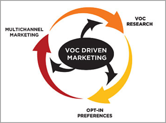 VOC driven marketing visual for creating customer-centric content