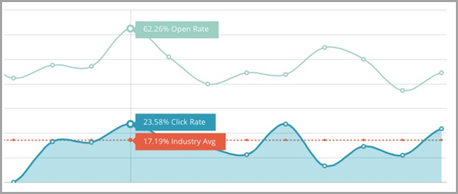 line graph of a highly competitive market image for marketing automation