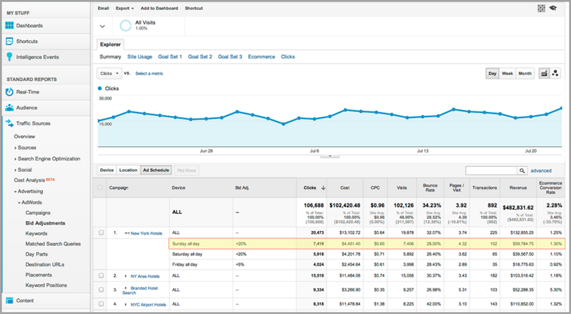 google analytics for target customer