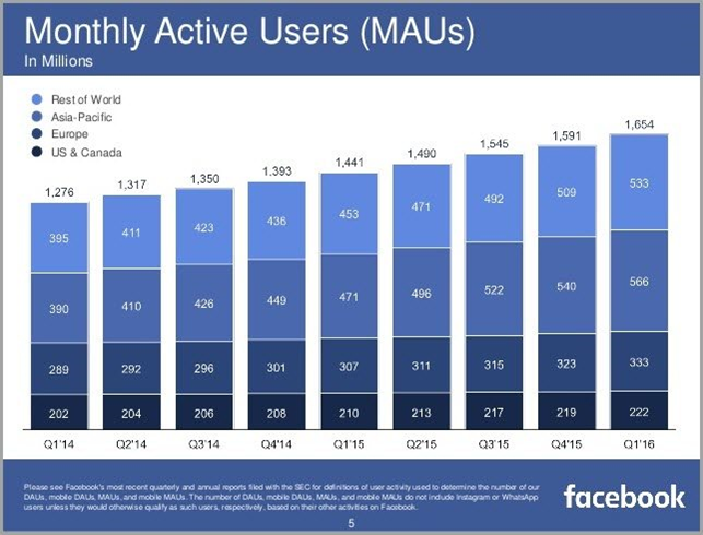 Ежемесячно активных пользователей 2016