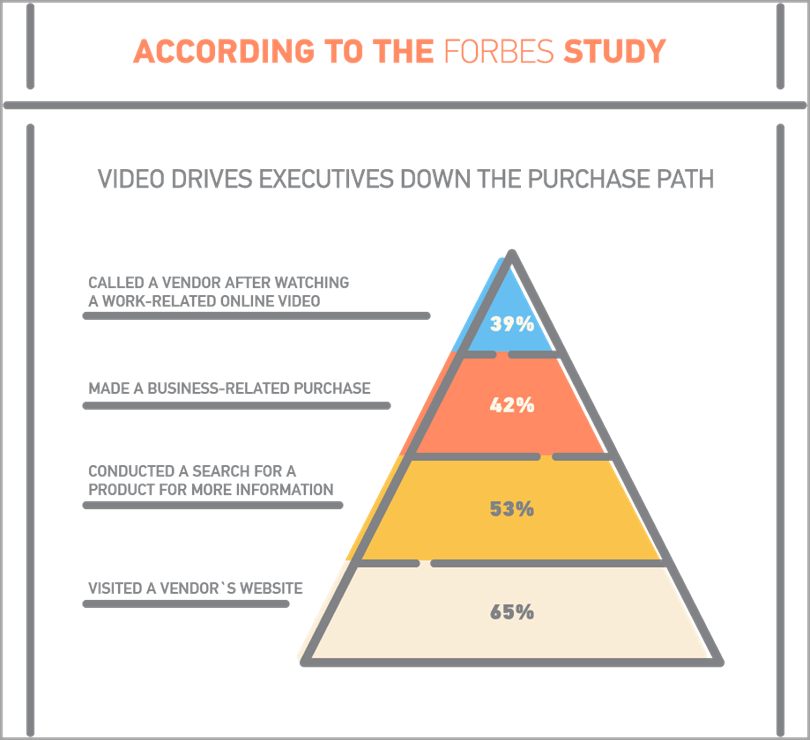 According to Forbes study for animated explainer video