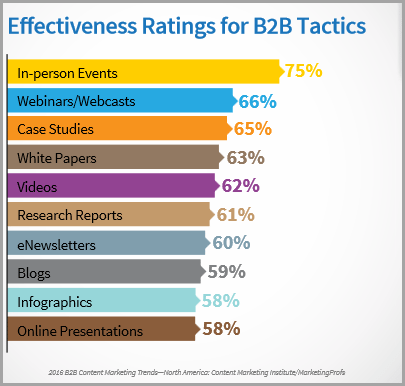 b2b content marketing report for provide case studies