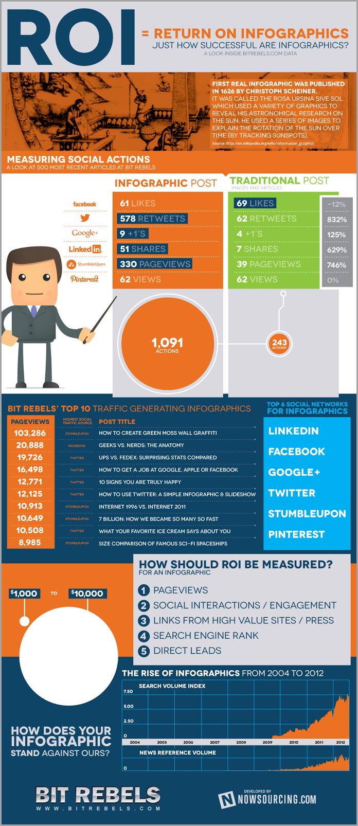 Infographic measurements