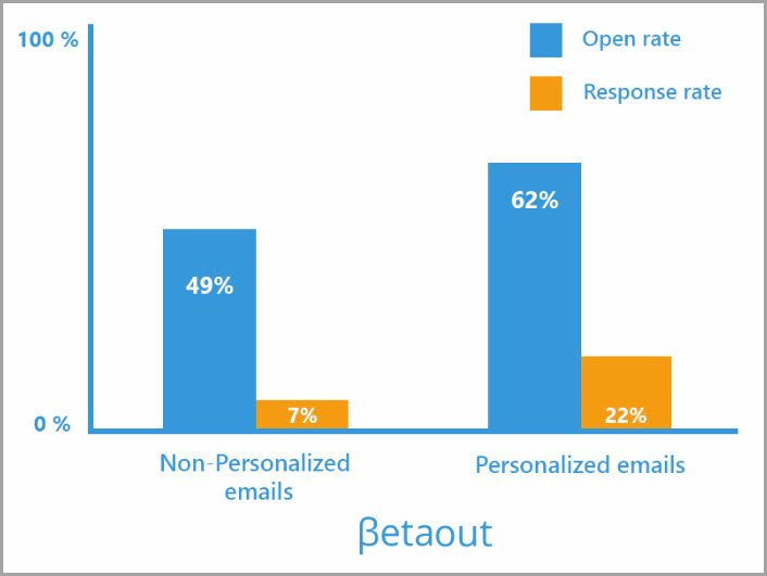 email response study for email marketing