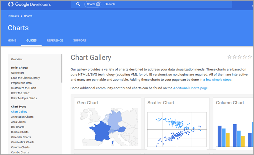 google charts for imaging tools