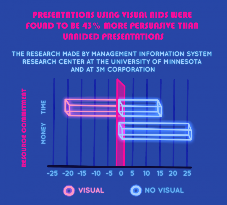 Visual presentations are more persuasive