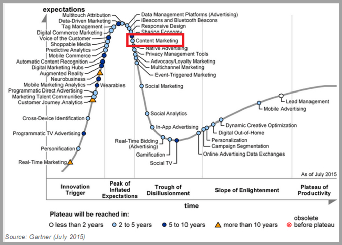Gartner Content Marketing and the Technology Hype Cycle 2015