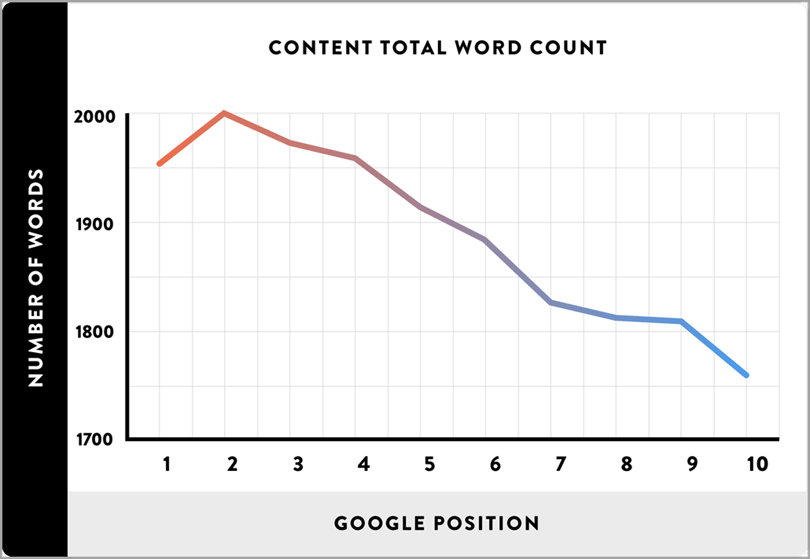 add content to your shorter pieces for SEO on your blog